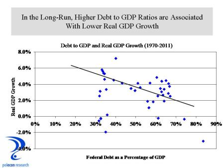 Debt and GDP Growth