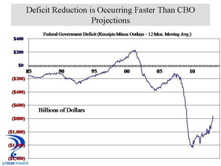 Monthly U.S. Deficit Proxu
