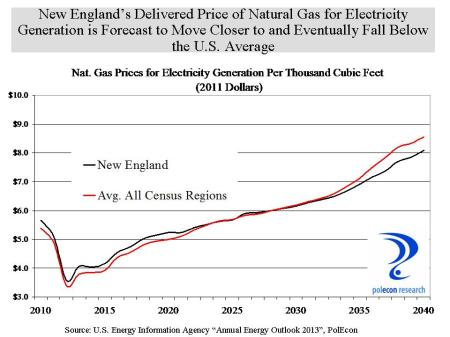 NE Nat Gas Price vs US Forecast