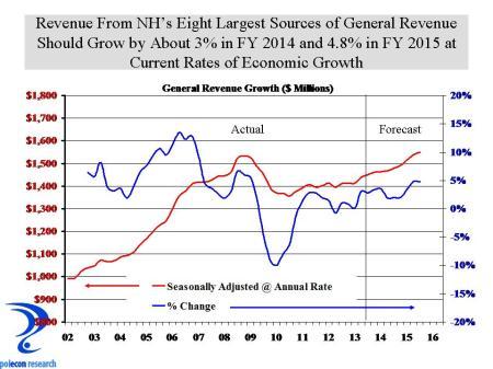 NH General revenue forecast