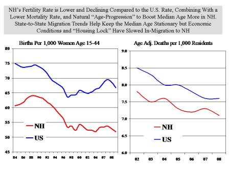 Fertility and mortality trends