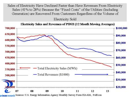 Energy sales and revenues