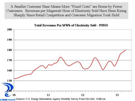 revenue per MWh