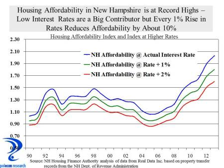 affordability index