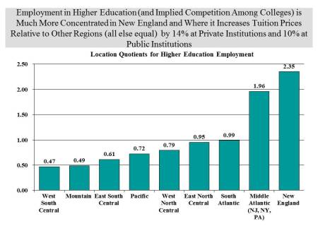 Higher Ed Location Quotients