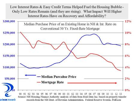 Median price and Mortgage Rates