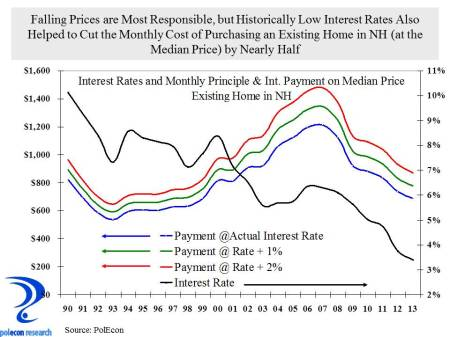 monthly pruchase costs and interest rates