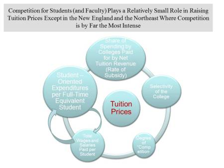 Tuition Factors