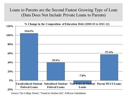 Growth in Student Loans by Type