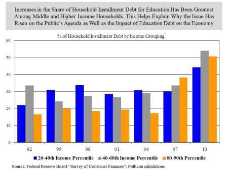 Installment debt by income