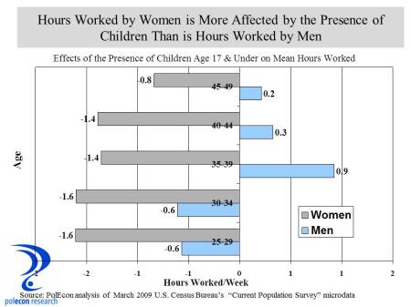Impact of Children on Hours worked