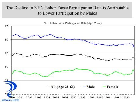 male female labor force participation