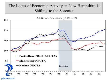 NH Regional job growth