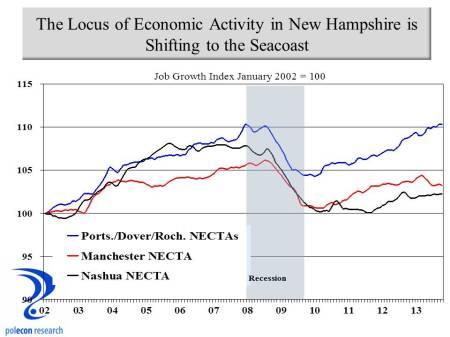 NH Regional job growth