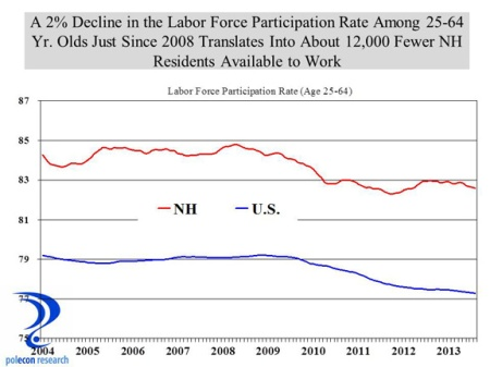 nh us labor force particpation 25-64