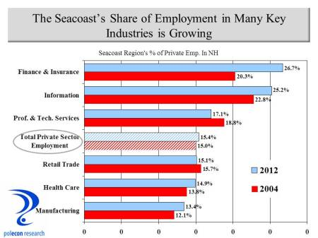 Seacoast share of industries