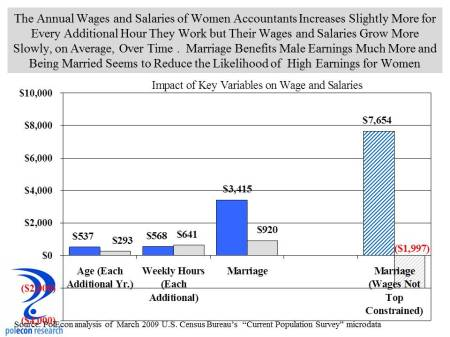 wage and salary impacts