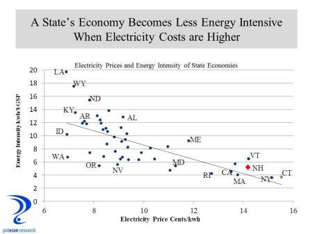 Eelectricty prices and energy intensity