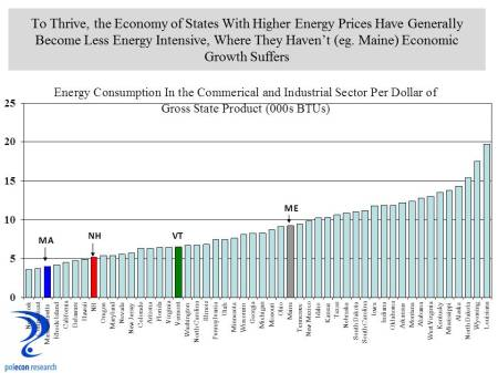 state by state energy intensity