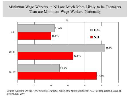 age of min wage workers