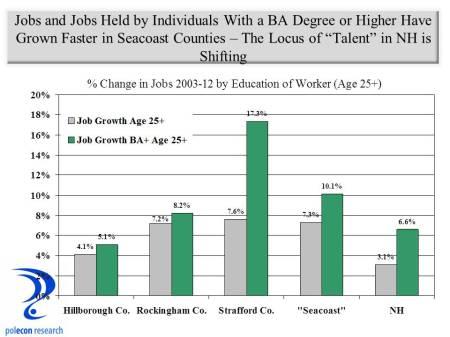 County Job Growth