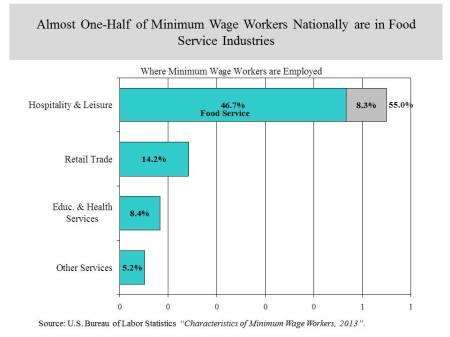 min wage industries