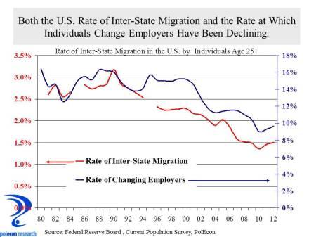 National interstate migration rates