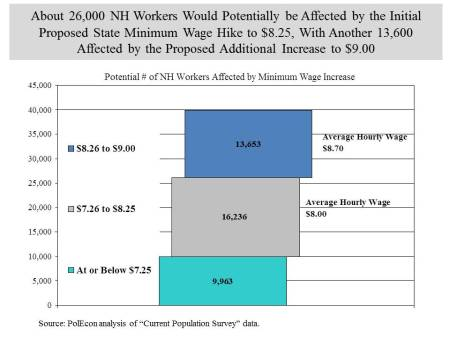 number of min wage workers