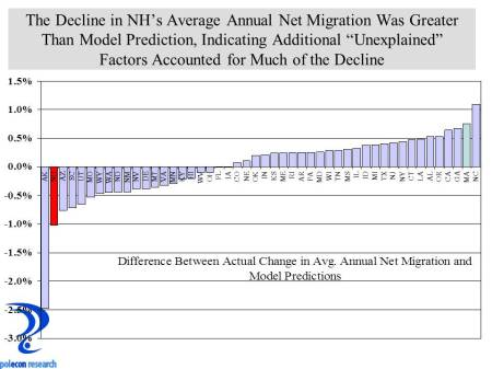 Residuals of interstate migration