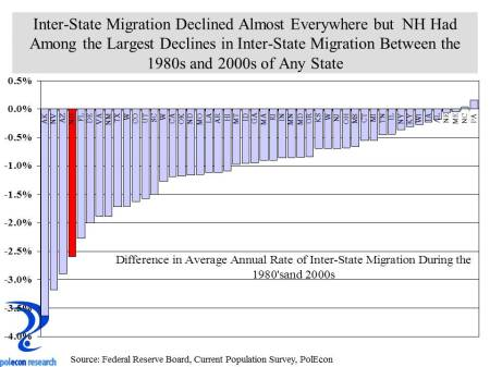 State interstate migration change