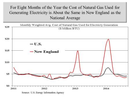 Cost of nat gas for generation