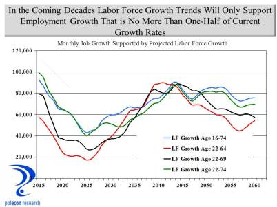 LF to job growth conversion