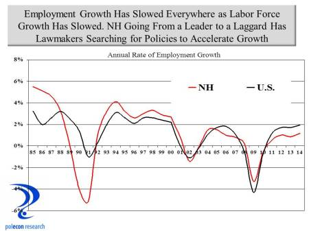 NH and US emp Growth