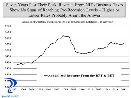 NH Business Tax Revenue