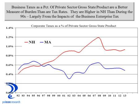 Taxes as a pct of GSP