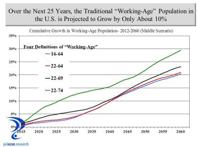 working age pop growth