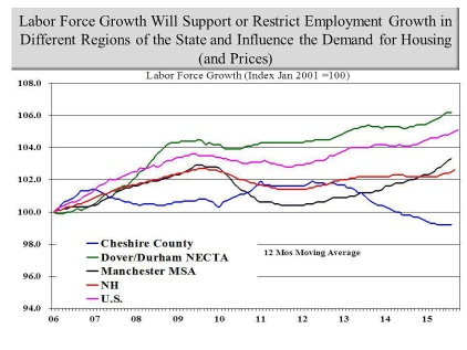 labor forcde growth
