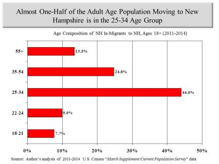 age comp of in migrants