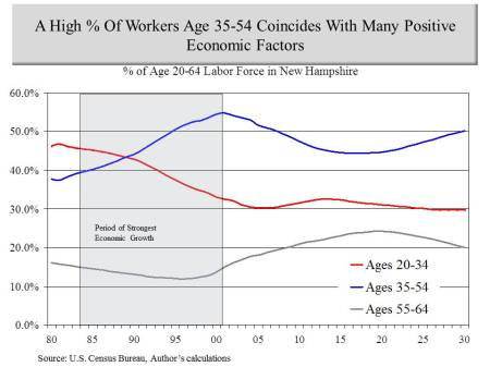 Age comp of labor force