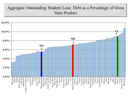 debt as a pct of gsp