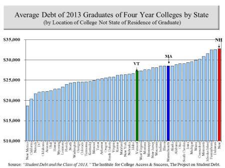 debt of grad 2013