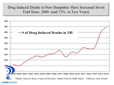 Time series drug induced deaths