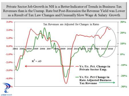 Emp Growth and Business Taxes