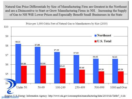 gas prices to manufactures