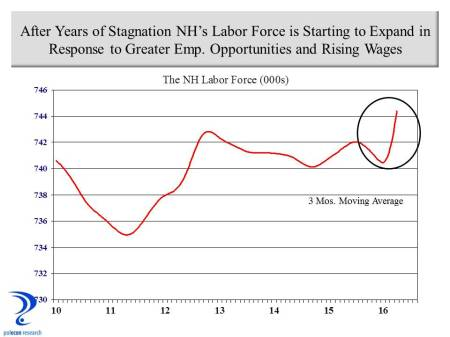 NH Labor force growth