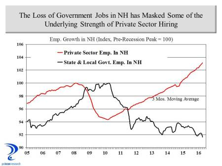 public vs private sector growth