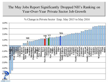 Ranking Private Sector Job Growth