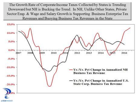 corporate tax revenues