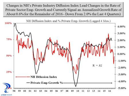diffusion index and emp growth