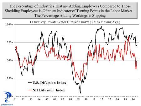 diffusion index